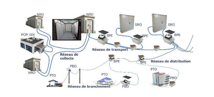 Principe de d ploiement d 39 un r seau 100 fibre optique for Architecture ftth