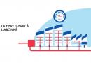 Comment se passe le raccordement fibre optique ?
